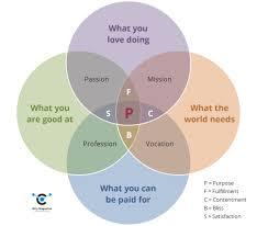 Venn Diagram Purpose Storytelling On Purpose The Missing Link Icity Magazine