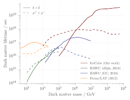 Dark Energy Feed Chart Heavy Dark Matter And Pev Neutrinos Are They Related