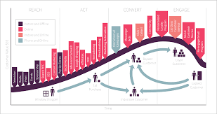 The Lifecycle Marketing Model Smart Insights