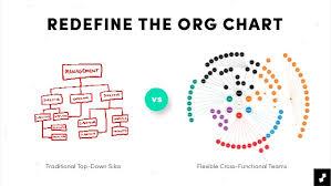 Digital Org Chart Unlock Your Organization Through Digital Transformation