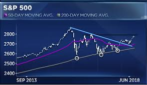 Current 200 Day Moving Average Chart The S P Levels To Watch Amid A Huge Week For The Market