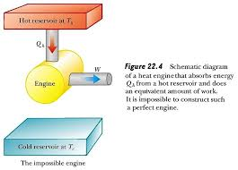 schemamtic diagram of heat engine the first and second laws of thermodynamics