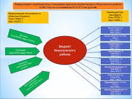 Бюджет для граждан Администрация Морозовского района К сведению жителей Морозовского района