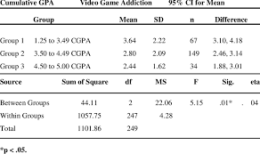 Videogame Statistics One Way Anova And Descriptive Statistics On The Influence Of