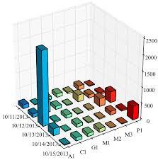 3d Bar Chart Python Matplotlib 3d Bar Chart Axis Issue Stack Overflow