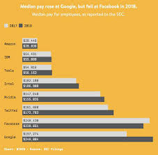 Wake Tech Salary Chart Wake Up Call Top Career Skills To Land In Your Dream Tech
