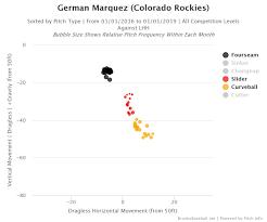 Going Deep One Change German Marquez Should Make Pitcher List