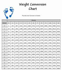 48 Ageless Baby Weight Converter