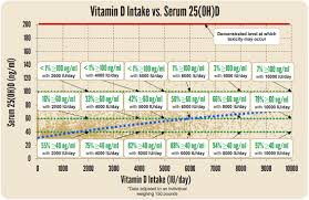 Vitamin D Dosage Chart Finding The Right Dose Of Vitamin D Grassrootshealth