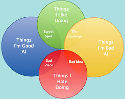 Identity Venn Diagram The Search For Identity Who Am I Quiet Answers