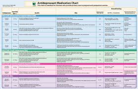 Perinatal And Postpartum Antidepressant Chart
