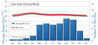 Costa Rica Climate Chart San Jose Costa Rica Weather Averages