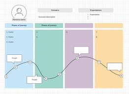 User Journey Chart Guide To User Journey Mapping Justinmind