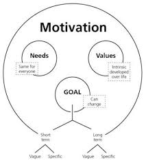 How To Get Motivated Chart Style Inspiration Motivation
