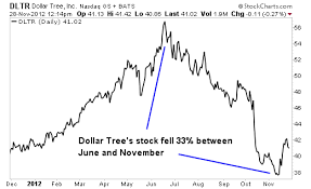 Dollar Tree Stock Chart Its Time To Buy This Once Overvalued Stock Seeking Alpha