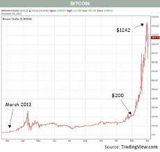Bitcoin Gold And Tulips Barrons