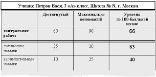 Безотметочное оценивание знаний учащихся в начальной школе Затем сумма набранных учеником баллов за контрольную работу целиком и по каждому из проверяемых в ней субтестов в отдельности переводится в единую