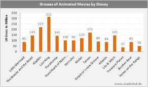 Disney Movie Chart The Disney Renaissance In Four Charts Madmind
