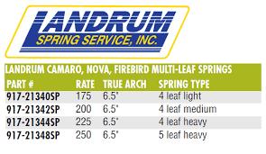 Landrum 21 344spd Camaro Nova Multi Leaf Spring 225 Lb Rate