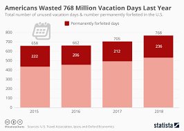 Million Day Chart Chart Americans Wasted 768 Million Vacation Days Last Year