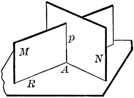 intersecting planes. 2 intersecting planes perpendicular to a third plane e