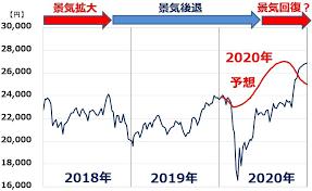 2020 年 株価 予想