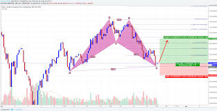 Dash Usd Live Chart Dashusd Bullish Bat And Long Opportunity Chartreaderpro