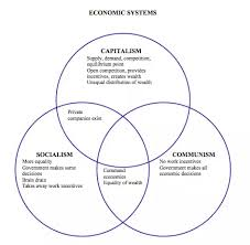 Capitalism Socialism Communism Chart Which Countries Are Capitalist Socialist And Communist In
