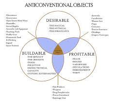 Venn Diagram Of Real And Fake Science New Venn Diagram Of Anticonventional Objects Stephens Lighthouse