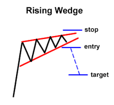 Babypips Chart Patterns Know The 3 Main Groups Of Chart Patterns Babypips Com