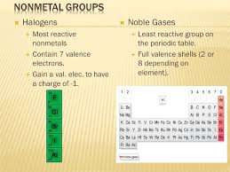 3 Main Periodic Areas: Metals, nonmetals, and metalloids ...