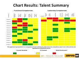 Succession Planning Chart Succession Planning Ppt Succession Planning How To Plan