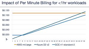 Aws Vs Azure Vs Google Cloud Pricing Compute Instances