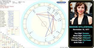 Moon Sign Chart 2012