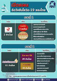 เปิดแผนฉีดวัคซีนโควิด-19 ของไทย มี 2 ระยะ มาเมื่อไหร่ ต้องฉีดแค่ไหน  ใครบ้างจะได้รับ อ่านได้ที่นี่ - ศูนย์ข้อมูล COVID-19 จังหวัดสิงห์บุรี