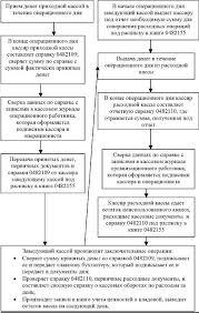 Порядок ведения кассовых операций в банке Бесплатная библиотека  Порядок ведения кассовых операций в банке