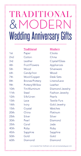 20th Wedding Anniversary Gifts Traditional And Modern