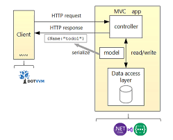 through asp net core and dotvvm