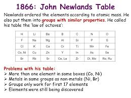 C3 Chemistry. History of the Periodic Table 1866: John Newlands ...