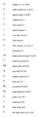 Law Enforcement Phonetic Alphabet Chart