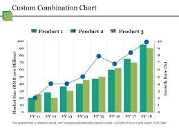 Custom Combination Chart Ppt Powerpoint Presentation Styles