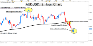 Learn Forex Higher Probability Candlestick Entries