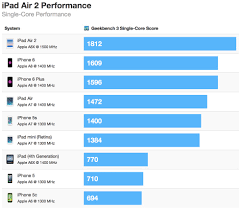 Ipad Air 2 Up To 55 Faster Than Iphone 6 Up To 68 Faster