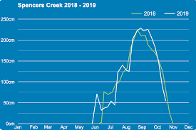 2019 Season Review After A Slow Start It Was A Good Winter