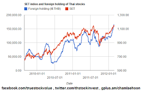 Stock Chart Thai 2012 02 28 Set V S Foreign Holdings In Recent Two Years