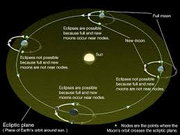 <b>Eclipses</b> | Astronomy 801: Planets, Stars, <b>Galaxies</b>, and the Universe
