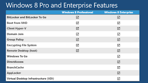 Windows 8 Pro Vs Enterprise Whats The Difference