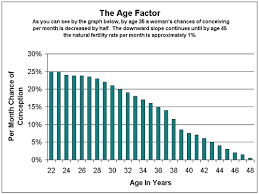 Fertility Age Chart Pin On Inspire Me