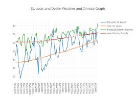 Weather Vs Climate Chart St Louis And Destin Weather And Climate Graph Scatter