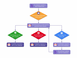Leave Request Flowchart Flow Chart Of Leave Application